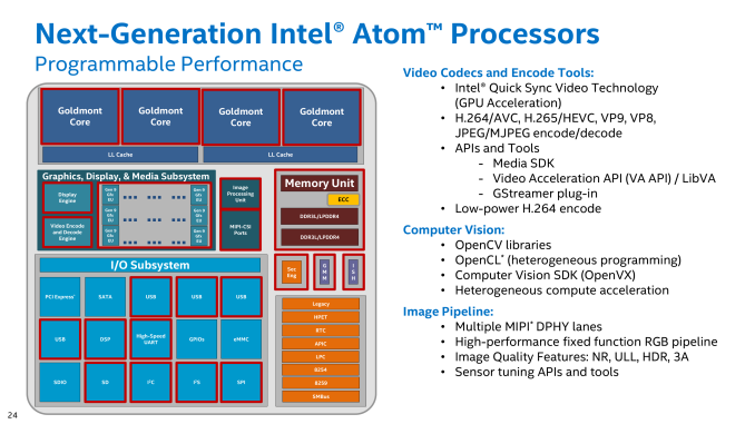 Source: https://www.anandtech.com/show/10635/intel-quietly-launches-apollo-lake-soc. I don't know if this image/slide is available directly from Intel.