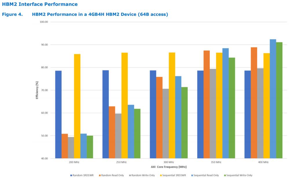 HBM2_datasheet_HBM2_4G_Performance.PNG