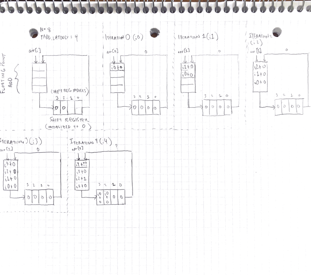 fadd_pipeline_iterations.png